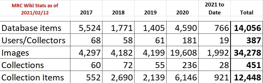 MRC Wiki stats through 2021-02